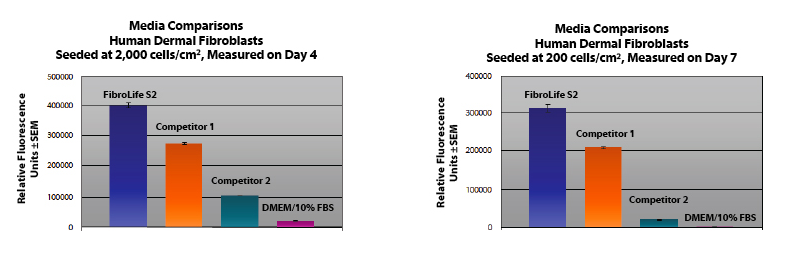 fibroblasts media comparison