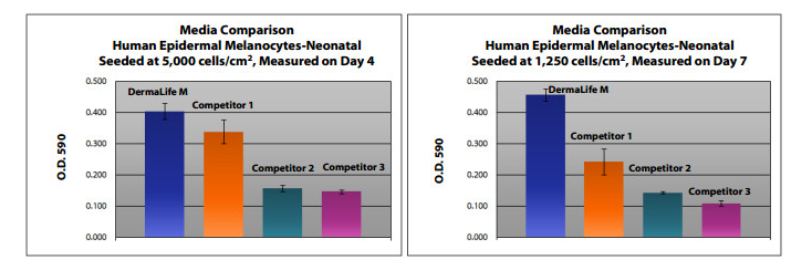 Neonatal Melanocytes Culture Media Comparison