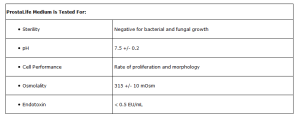 Quality testing of Lifeline ProstaLife prostate epithelial medium