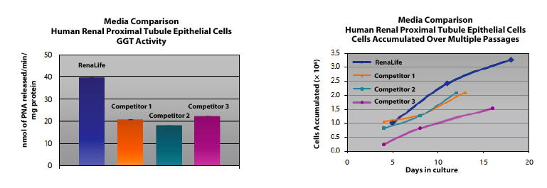 RenaLife renal epithelial medium comparison
