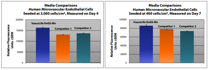 VascuLife Microvascular Cell Culture Medium Comparison