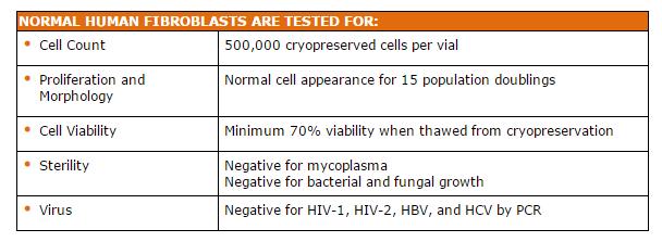 Lifeline Fibroblasts Quality Testing Chart